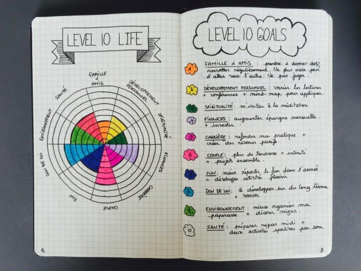 Bullet Journal Inspiration - Vie Niveau 10